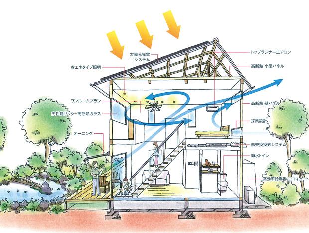 SSW住宅 イメージ